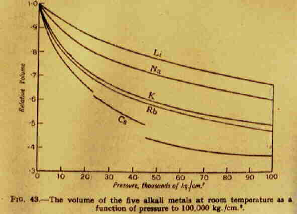 Bridgman's original data